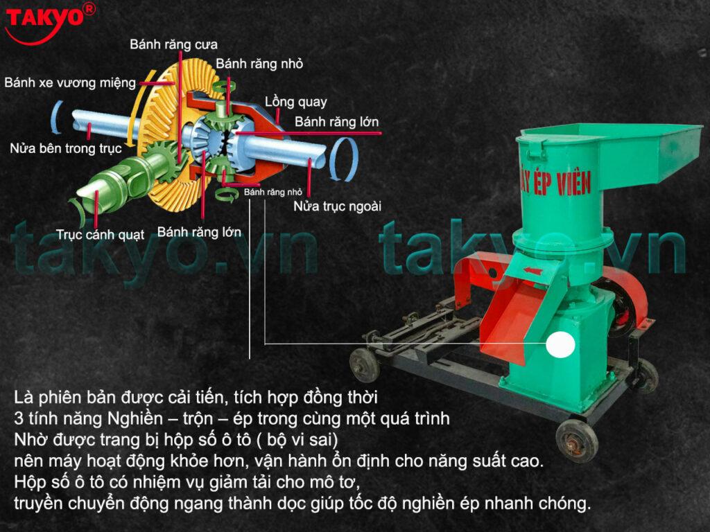 4-Cấu tạo máy ép cám viên hỗn hợp Takyo TK 250